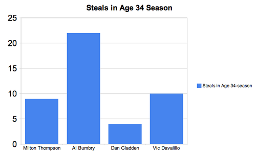 age34steals.png